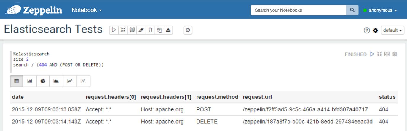 Elasticsearch Interpreter