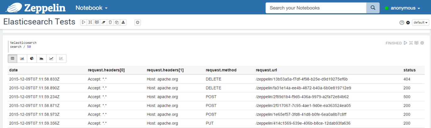 Apache Zeppelin 0 8 0 Documentation: Elasticsearch
